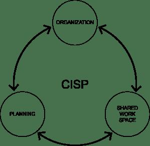 CISP diagram